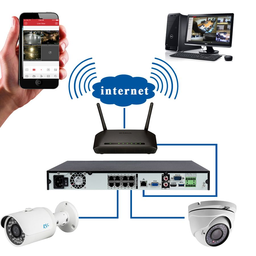 Готовые решения системы IP видеонаблюдения