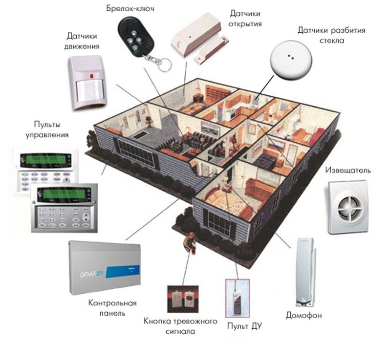 Монтаж систем безопасности и видеонаблюдения в Москве