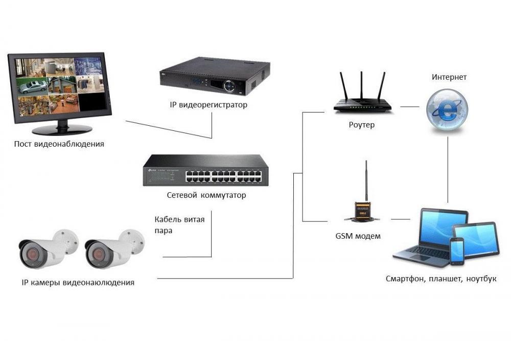 Монтаж системы IP-видеонаблюдения