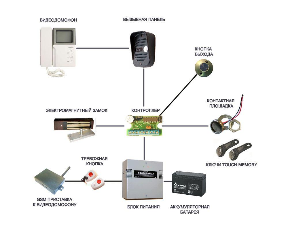 Установка видеодомофонов с электромеханическим замком
