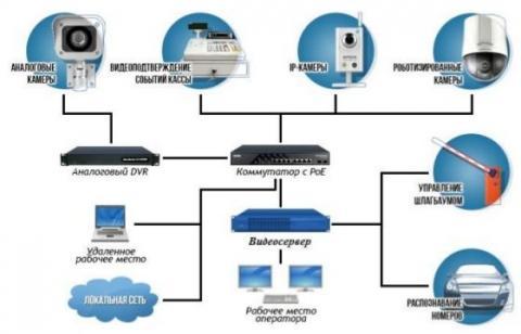Современные возможности систем видеонаблюдения